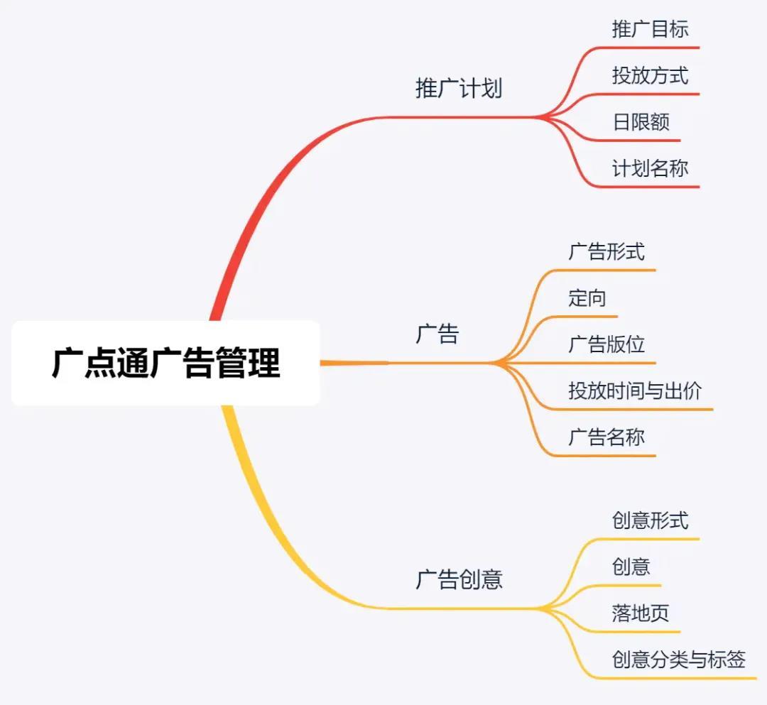 广点通投放&优化总结,百万量级实践干货_企业网站