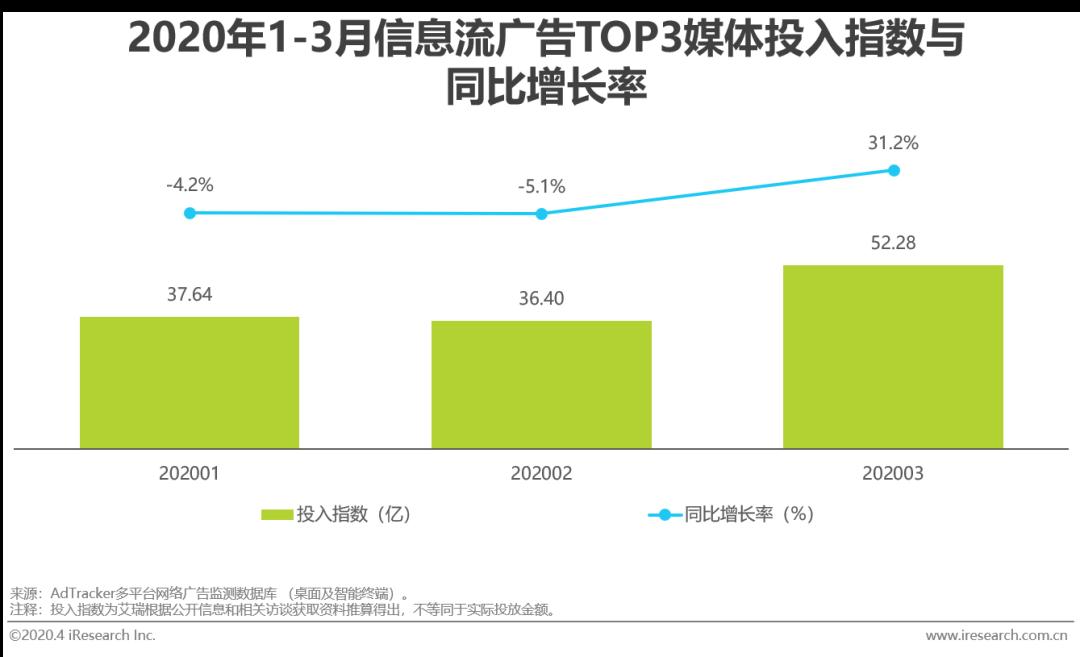 2020年疫情后,中国网络广告营销趋势分析