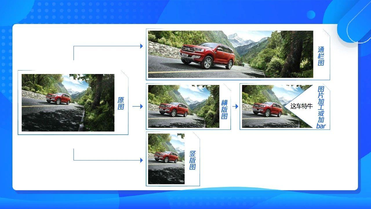 避坑指南!汽车行业广告素材9大误区