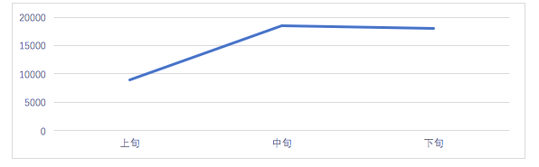 昆明百度競價:SEM常用的4種數據分析方法