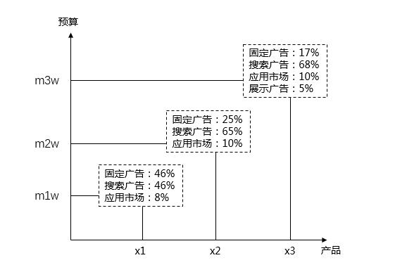 SEM推广5大场景投放对策详解